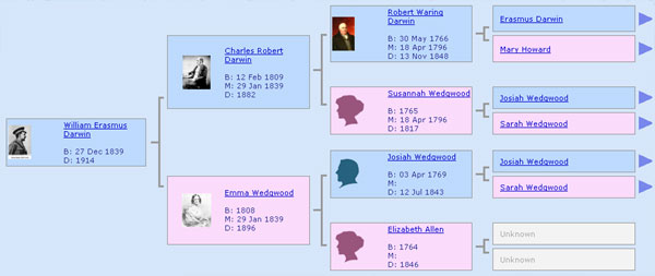 Click to view the family tree of Josiah Wedgwood and family